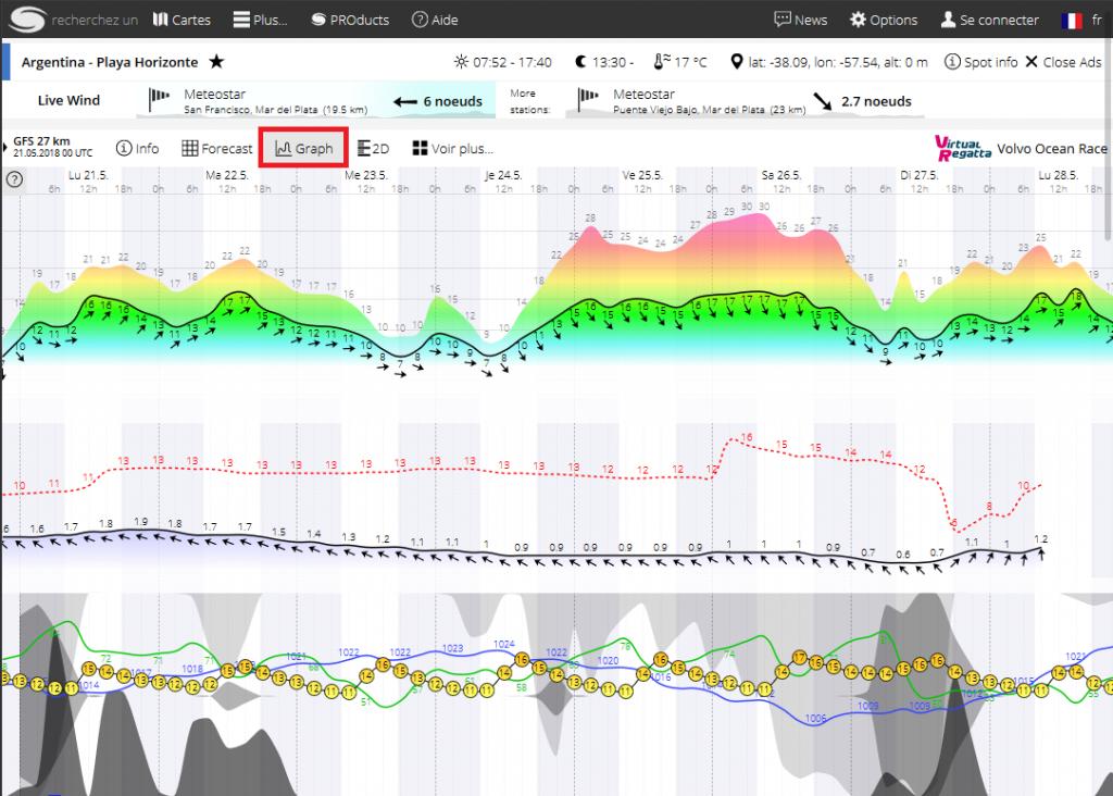 Affichage des données sous forme de graphique