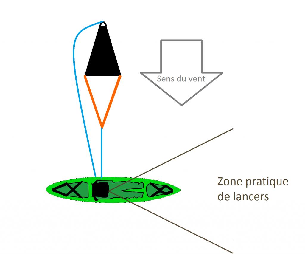 Fixation latérale pour une pêche en travers de la dérive